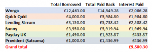 payday loan horror story shown by these numbers